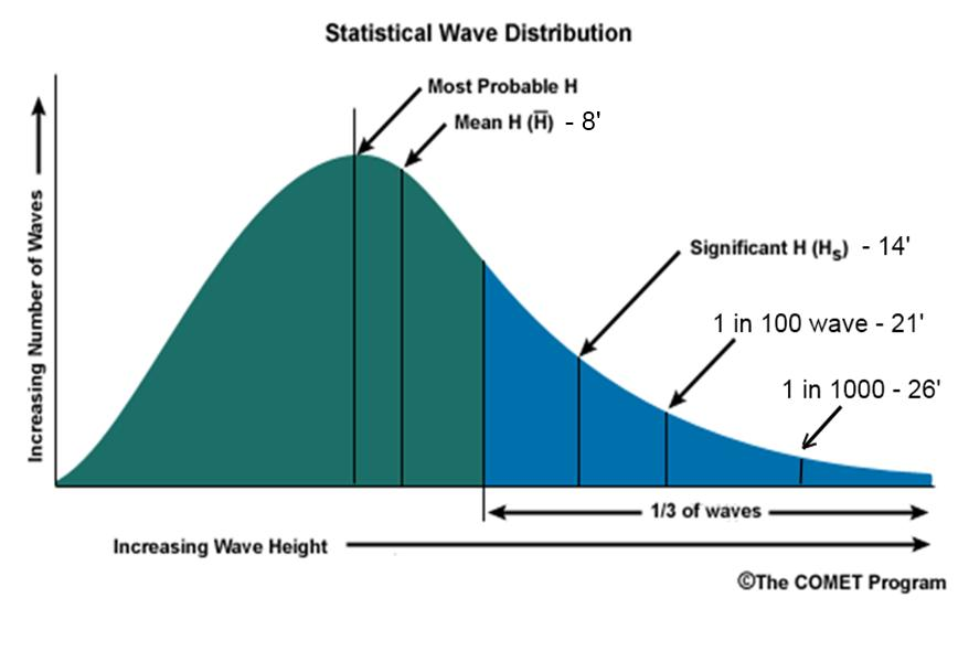 Bell curve of waves